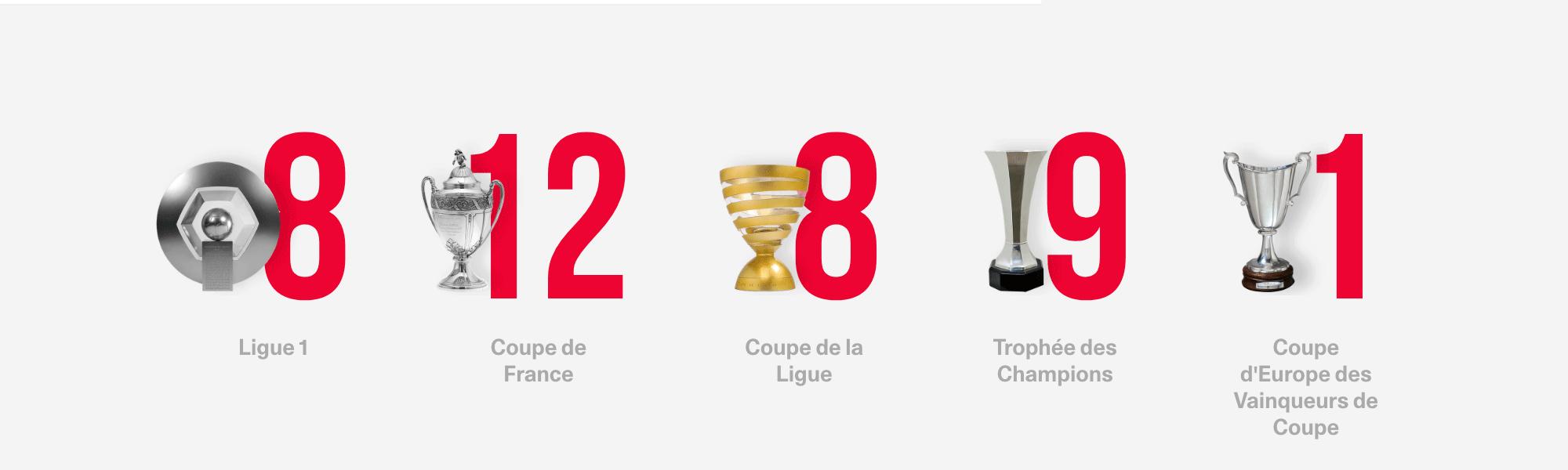 Trophées PSG